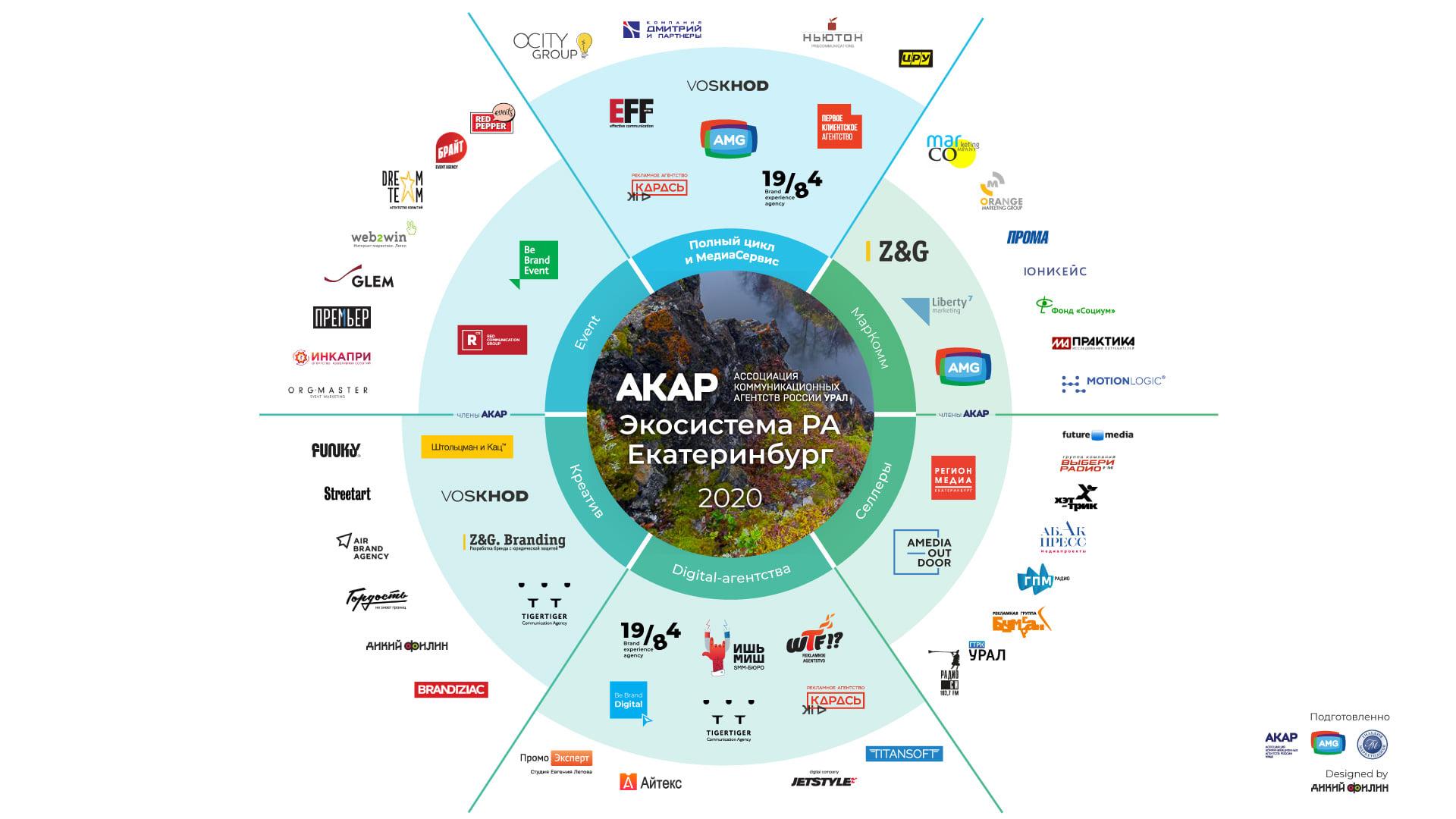 АКАР Урал опубликовал первую экосистему рекламного рынка Урала.